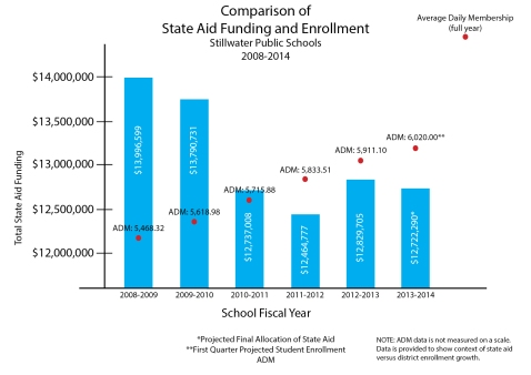 Stillwater Public Schools announced earlier this year it would need to cut $1.9 million from its budget for the following school year due to decreases in state funding. SPS has seen increased enrollment districtwide the past few years. Data collected from the SPS 2013-2014 operating budget.